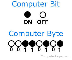 BIT (Binary digIT) picture