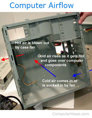 Fan That Blows Cold Air >> Should my computer fans be sucking or blowing?