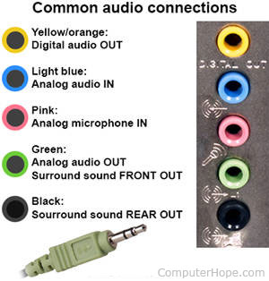 ch001423 common audio connections how do i connect computer speakers?
