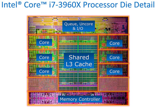 Intel Core i7-3960X processor die with cache diagram