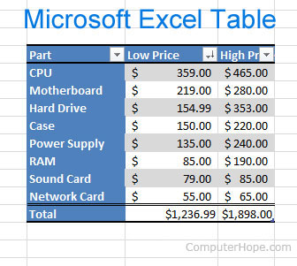 Ediblewildsus  Outstanding How To Insert And Customize A Table In Microsoft Excel With Glamorous Excel Remove Blank Rows Besides Excel Trim Furthermore What Is Microsoft Excel With Attractive Excel Icon Also Excel Weighted Average In Addition How To Create A Pie Chart In Excel And Indirect Function Excel As Well As Excel Sum Additionally How To Compare Two Columns In Excel From Computerhopecom With Ediblewildsus  Glamorous How To Insert And Customize A Table In Microsoft Excel With Attractive Excel Remove Blank Rows Besides Excel Trim Furthermore What Is Microsoft Excel And Outstanding Excel Icon Also Excel Weighted Average In Addition How To Create A Pie Chart In Excel From Computerhopecom