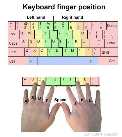 Where should fingers be placed on the keyboard?
