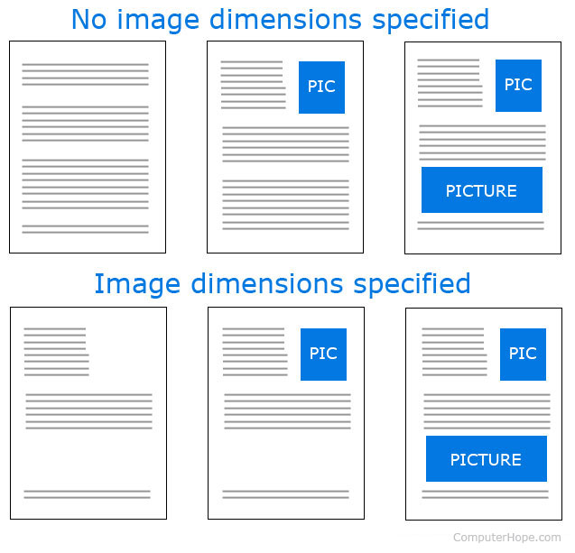 Image size dimensions specified in img tag