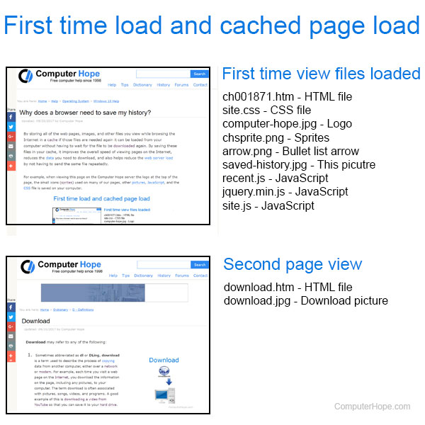 Example of first load and cached load
