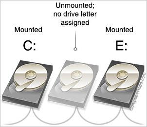 In questo diagramma, due unità sono montate come C: ed E:. La terza unità è smontata e non ha alcuna lettera di unità assegnata.