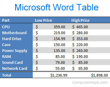 How to add and customize a table in Microsoft Word