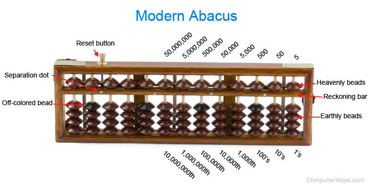 Image result for Japanese abacus examples