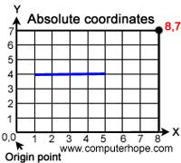 Absolute Coordinates picture