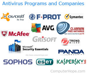 What Are The Currently Available Anti Virus Programs