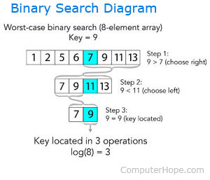 An illustration of a binary search.