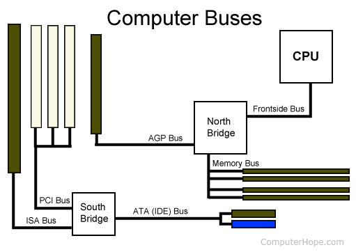 Computer Expansion Bus Computer Bus