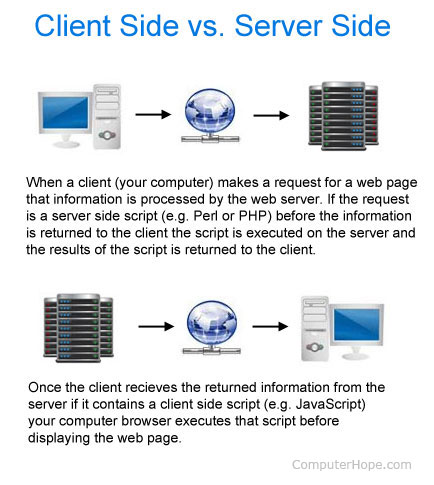 What is a client for Consul server vs client