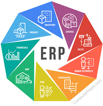Image result for erp