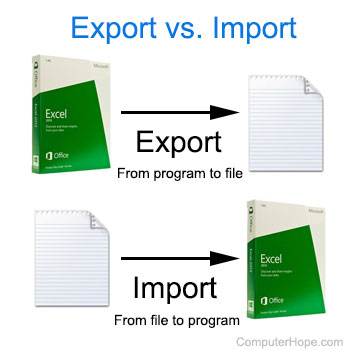 What is Export?