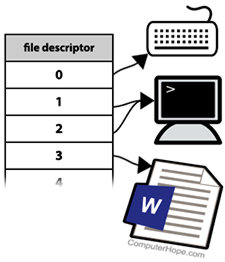 File descriptors illustration
