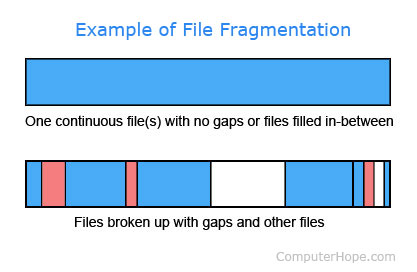 File fragmentation