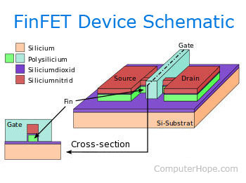 What is Finfet?