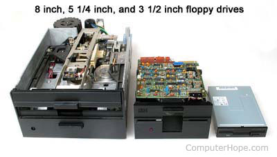 8 inch, 5 1/4 inch, and 3 1/2 inch computer floppy drives