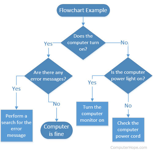 what is flow chart in computer: What is a flowchart
