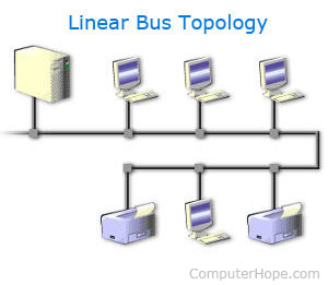 What is a linear bus topology a linear bus network topology publicscrutiny Gallery