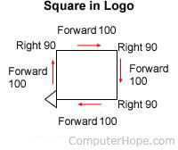 Logo instructions for a square