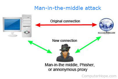 Man-in-the-middle attack picture
