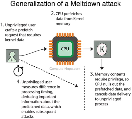 General diagram of a Meltdown attack