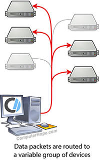 Diagram of a one-to-many multicast transmission on a computer network.