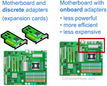 Illustration: A motherboard and two discrete adapters (expansion cards), and a motherboard with onboard adapters.