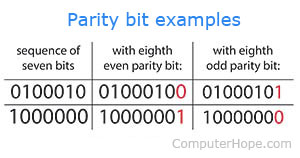 What is a Parity Bit?