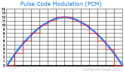 What is PCM (Pulse Code Modulation)?