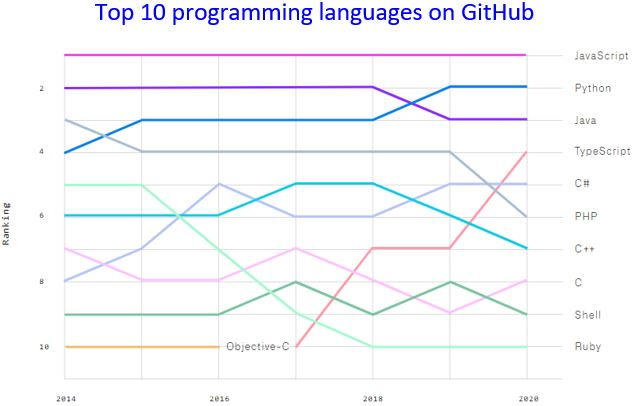 Top programming languages on GitHub