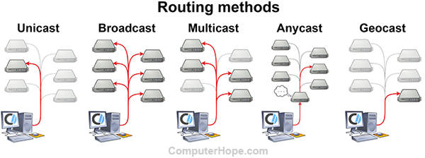 Diagram of the five major routing methods.