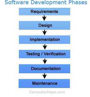 Software development phases