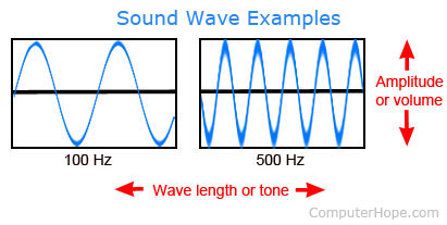 Example Of A Computer Sound Wave