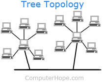 Treetopo on computer network cable