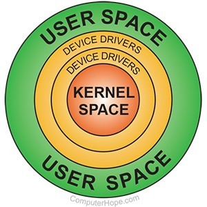 What is User Space?