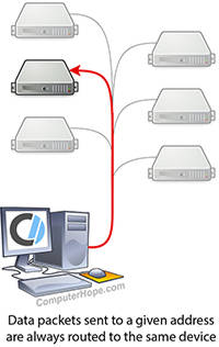 Diagram of unicast routing