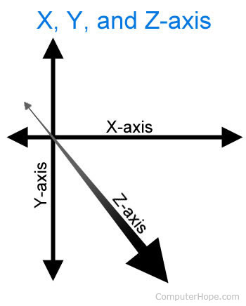 What is X-axis? X Axis Definition