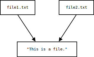 file1.txt and file2.txt both linked to the same data