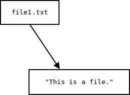 file1.txt's link and data components