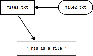 file2.txt symlinked to file1.txt